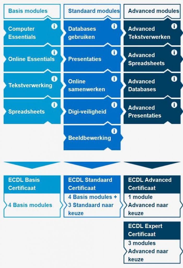 ECDL Modules